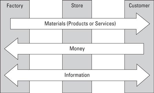 supply-chain-flows