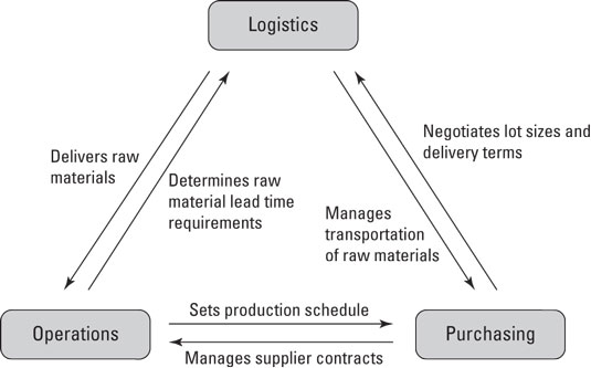 supply-chain-functions