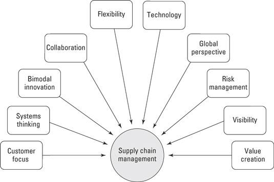 supply-chain-principles