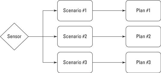 supply-chain-scenarios