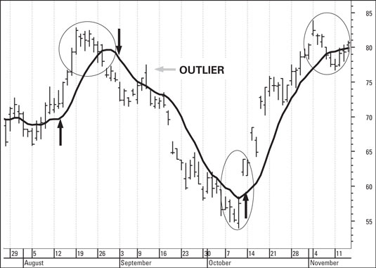 technical analysis chart trend
