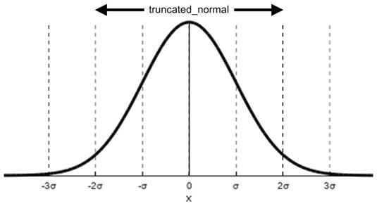 tensorflow-deviation