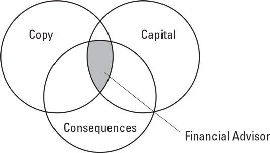 three-cs-financial-plan