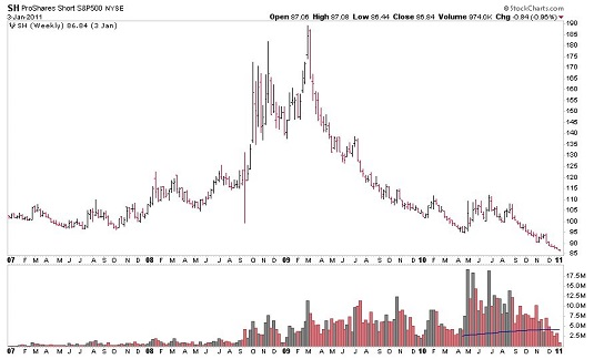 Weekly ProShares chart trading