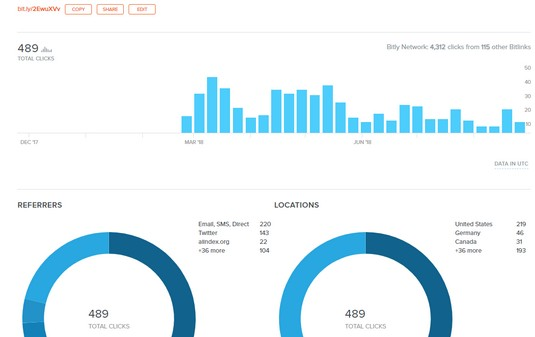 bitly analytics