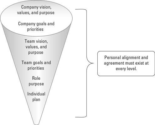 virtual-teams-alignment-funnel