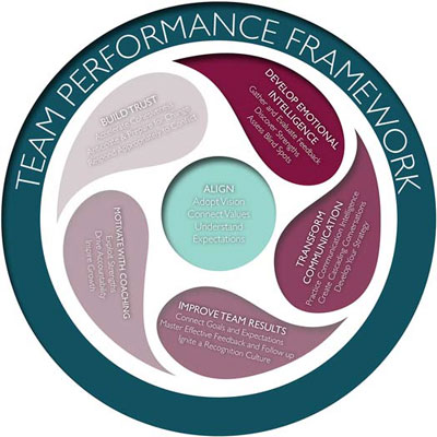 virtual-teams-performance-framework