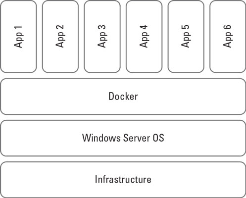 Windows Server 2019 container architecture