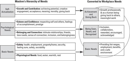 work-influence-trust-needs